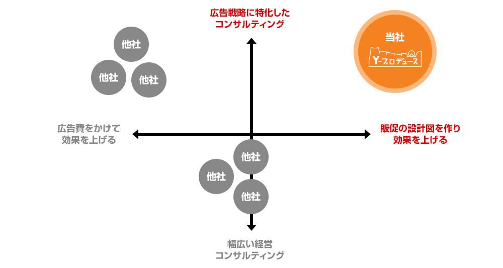コンサルティングの領域(ポジショニングマップ)