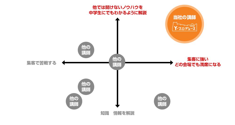 セミナー講師としての強み(ポジショニングマップ)