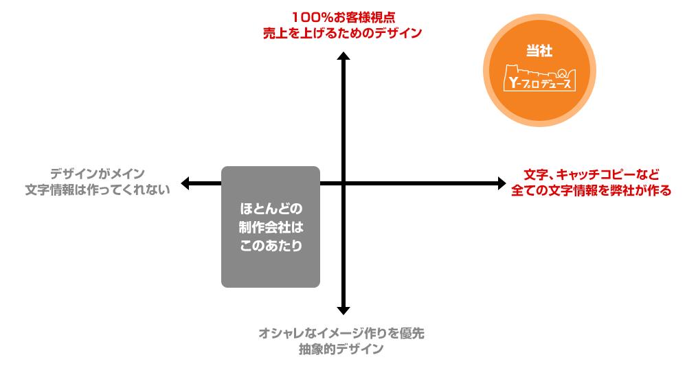 当社の制作スタンス(ポジショニングマップ)